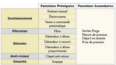 Configurations M5