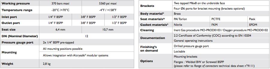 Manual needle valve Alcrysafe_B