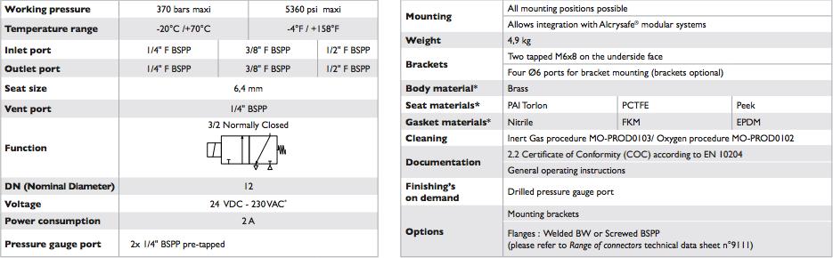Solenoid-valve-32-NC-Alcrysafe_B