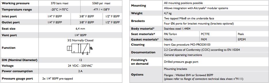 Solenoid-valve-32-NC-Alcrysafe_S