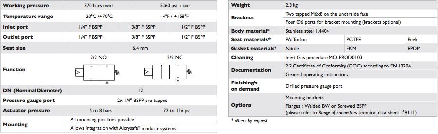 pneumatic actuated control valve 2 2 nc gas pressure regulation